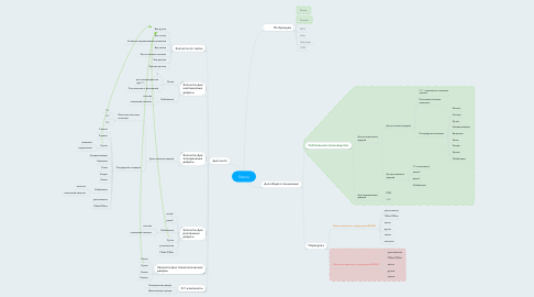 Mind Map: Eterna