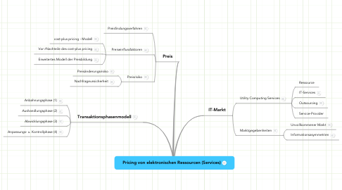Mind Map: Pricing von elektronischen Ressourcen (Services)
