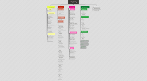 Mind Map: The PinkPrint Album