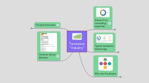 "Mind Map: Translation ""Industry"""