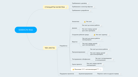 Mind Map: SEBEKON Web