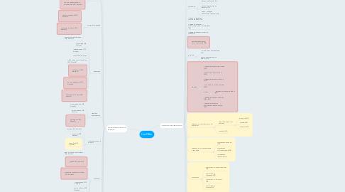Mind Map: HotOffer