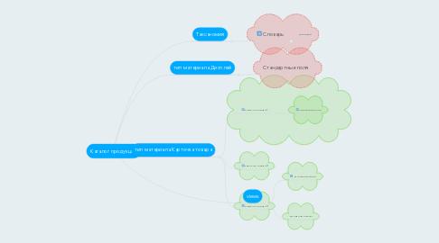 Mind Map: Каталог продукции
