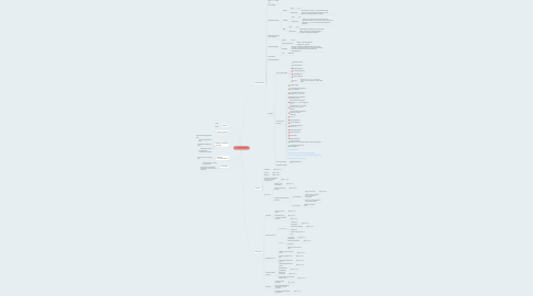 Mind Map: МЕГАТРЕНИНГ