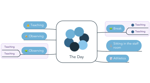 Mind Map: The Day