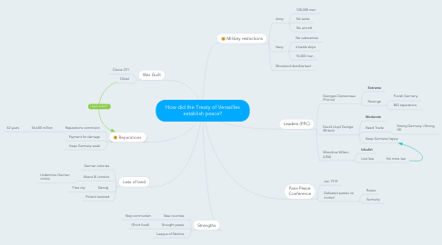 Mind Map: How did the Treaty of Versailles establish peace?