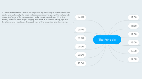 Mind Map: The Principle