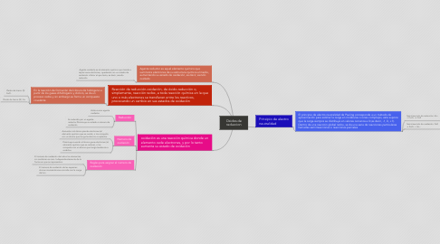Mind Map: Oxidos de reduccion