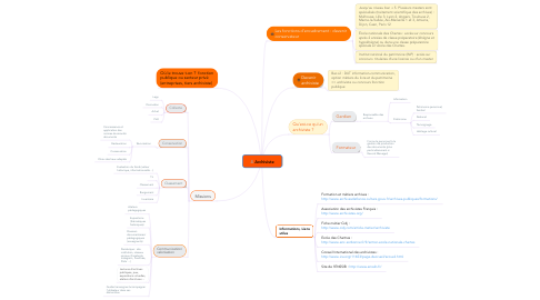 Mind Map: Archiviste