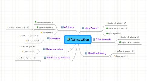 Mind Map: Námsáætlun