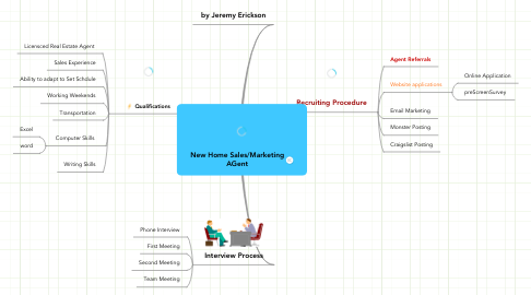Mind Map: New Home Sales/Marketing AGent