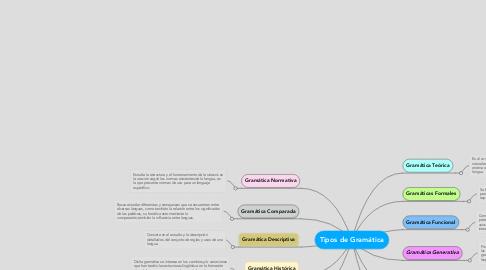 Mind Map: Tipos de Gramática