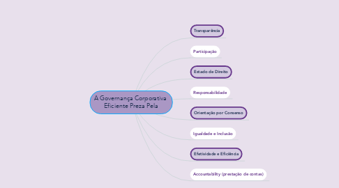 Mind Map: A Governança Corporativa  Eficiente Preza Pela