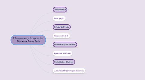 Mind Map: A Governança Corporativa  Eficiente Preza Pela