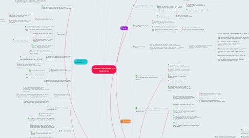 Mind Map: Личная безопасность подростка