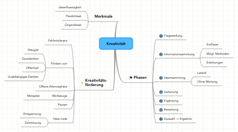 Mind Map: Kreativität