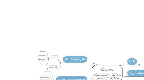 Mind Map: Biggerplate Brunch Club London: 16 Feb 2016