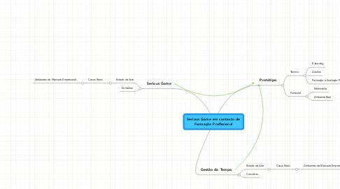 Mind Map: Serious Game em contexto deFormação Profissional