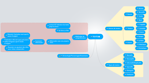Mind Map: TEXTE