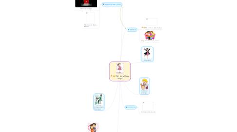 Mind Map: PLE Lina María Mejía