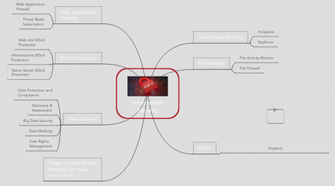 Mind Map: Information Security