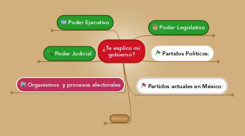Mind Map: ¿Te explico mi gobierno?