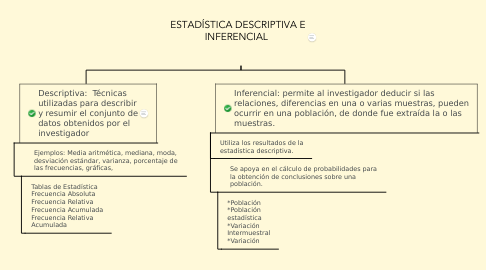 Mind Map: ESTADÍSTICA DESCRIPTIVA E INFERENCIAL
