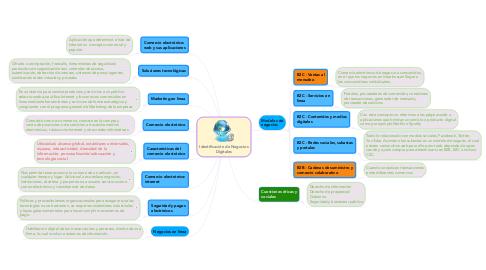 Mind Map: Identificación de Negocios Digitales