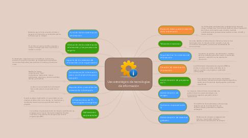 Mind Map: Uso estratégico de tecnologías de información