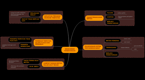 Mind Map: SEBAB-SEBAB PENENTANGAN