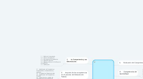 Mind Map: Desarrollo y gestión por competencias