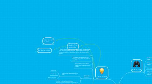 Mind Map: GERAKAN ISLAH