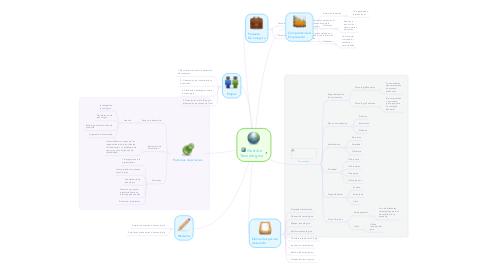 Mind Map: Gestión Tecnológica