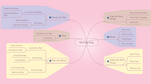 Mind Map: Moving Day