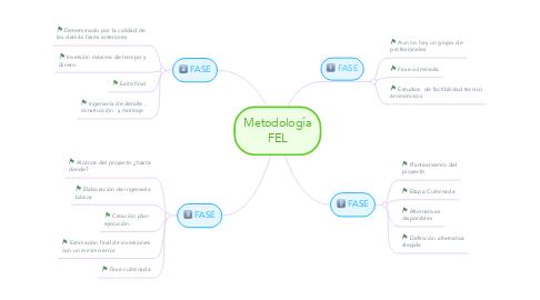 Mind Map: Metodología FEL