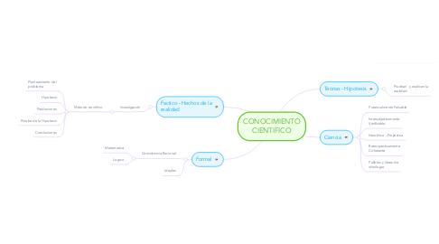 Mind Map: CONOCIMIENTO CIENTIFICO