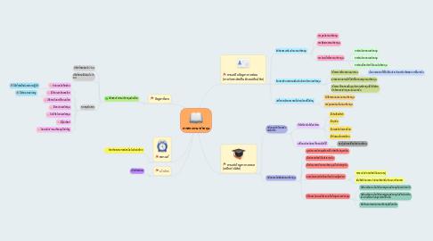 Mind Map: การสอบภาษาอังกฤษ