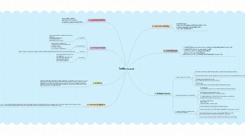 Mind Map: โรคเรื้อน (Leprea)