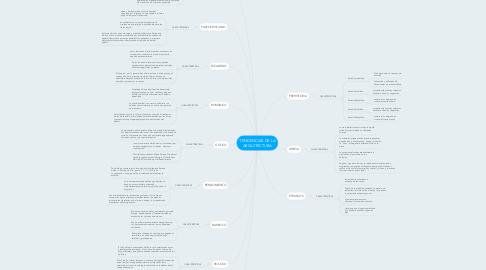 Mind Map: TENDENCIAS DE LA ARQUITECTURA