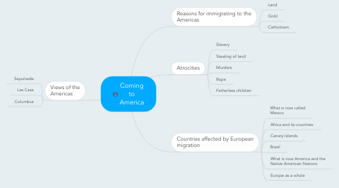 Mind Map: Coming to America