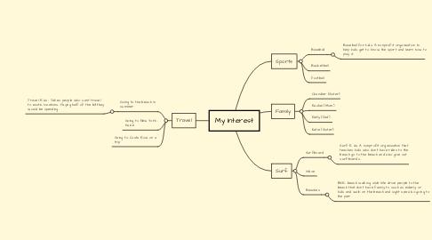 Mind Map: My Interest