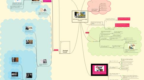 Mind Map: Introducción a la psicología forense