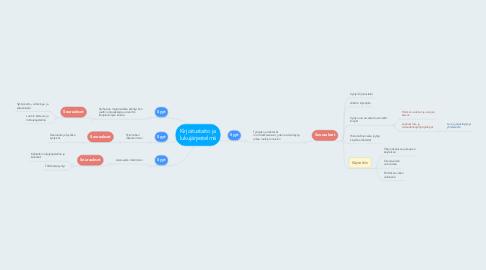 Mind Map: Kirjoitustaito ja lukujärjestelmä