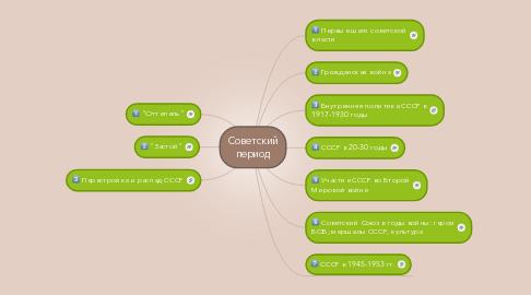 Mind Map: Советский период