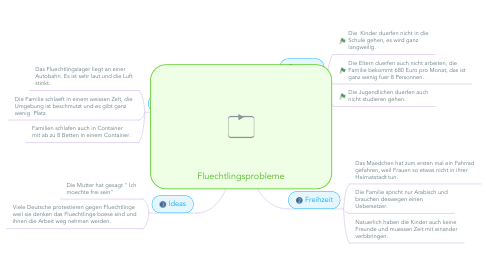 Mind Map: Fluechtlingsprobleme