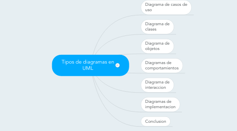 Mind Map: Tipos de diagramas en UML