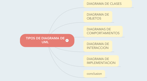 Mind Map: TIPOS DE DIAGRAMA DE UML