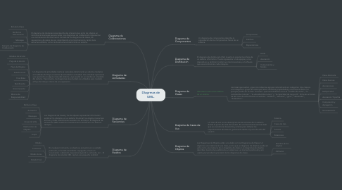 Mind Map: DIagrmas de UML.