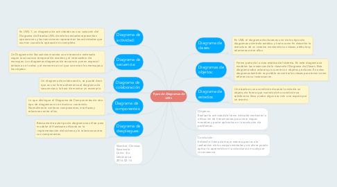 Mind Map: Tipos de Diagramas de UML