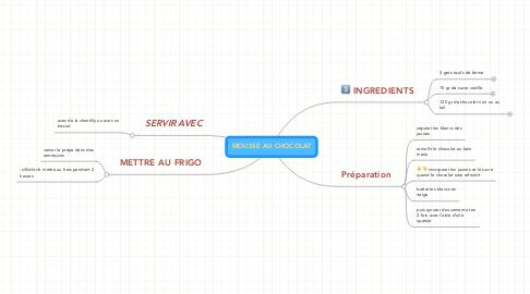 Mind Map: MOUSSE AU CHOCOLAT